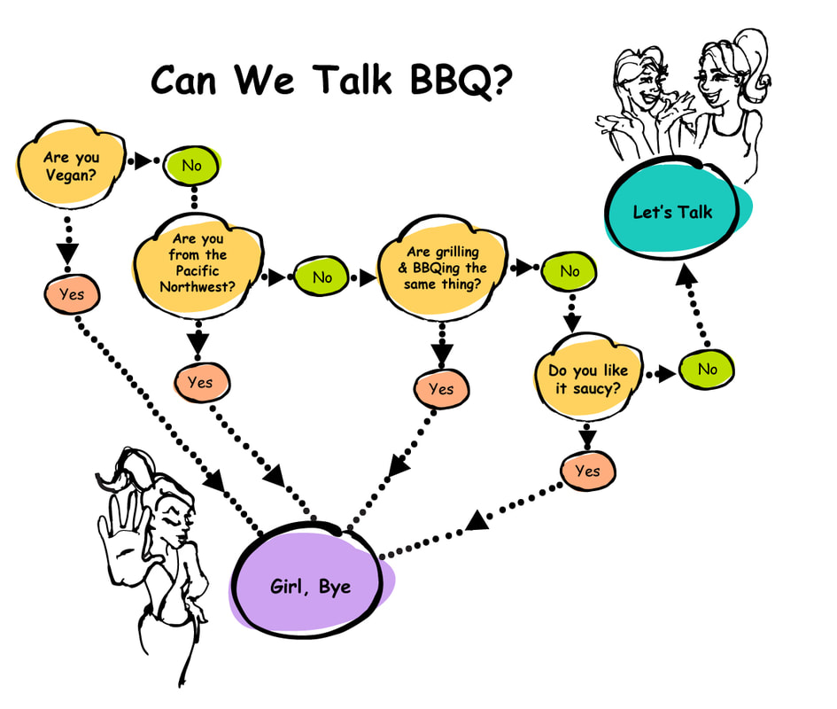 Decision tree for decision to heed advice on good barbecue restaurants
